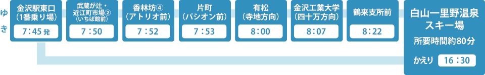 いき、金沢駅東口(1番乗り場)7:45発、武蔵が辻・近江町市場(2)(いちば館前)7:50、香林坊(4)(アトリオ前)7:52、片町(パシオン前)7:53、有松(寺地方向)8:00、金沢工業大学(四十万方向)8:07、鶴来支所前8:22、白山一里野温泉スキー場まで80分 かえりは16:30発