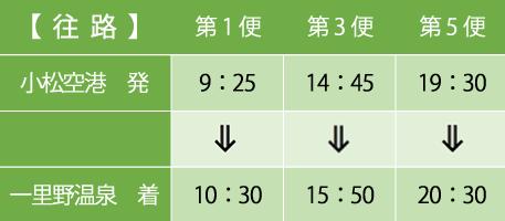 【往路】小松空港 第1便9:25発の10:30着、第3便14:45発の15:50着、第5便19:30発の20:30着